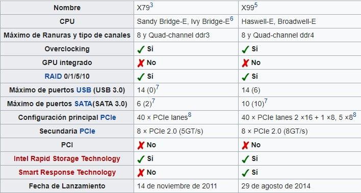 diferencias entre plataforma x79 y x99