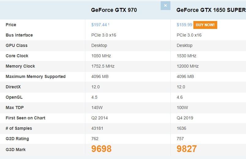 Comparativa GTX 970 4GB VS GTX 1650 Super 4 GB