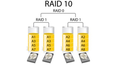 configuracion raid 10