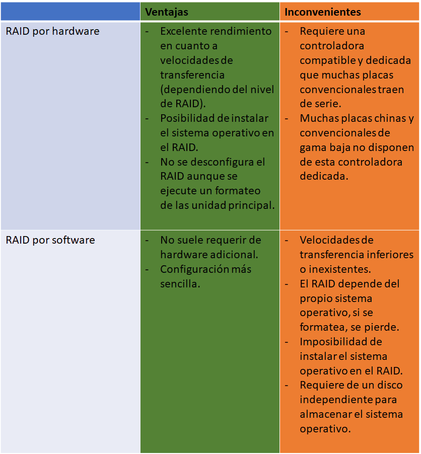 raid ventajas inconvenientes configuracion hardware vs software
